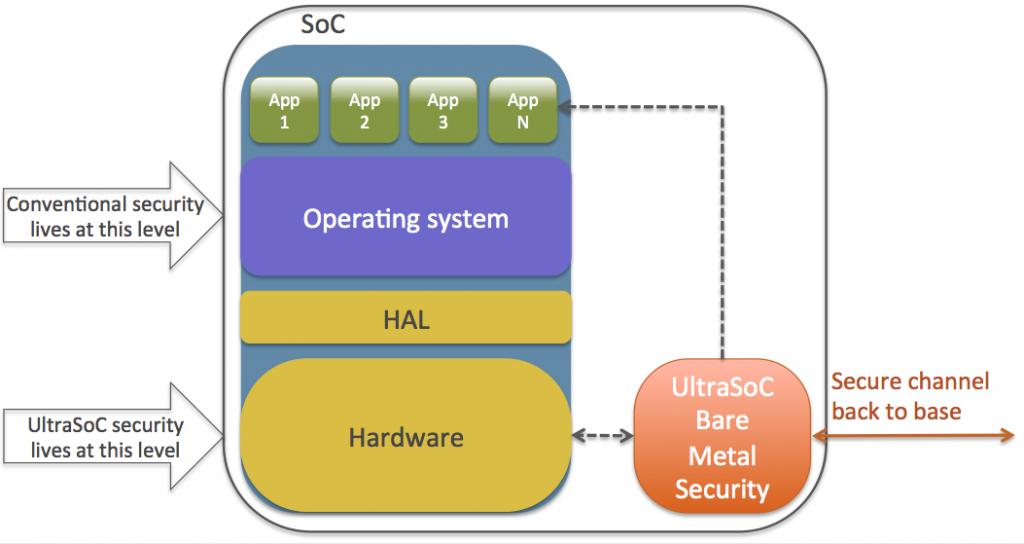 UltraSoC Bare Metal Security