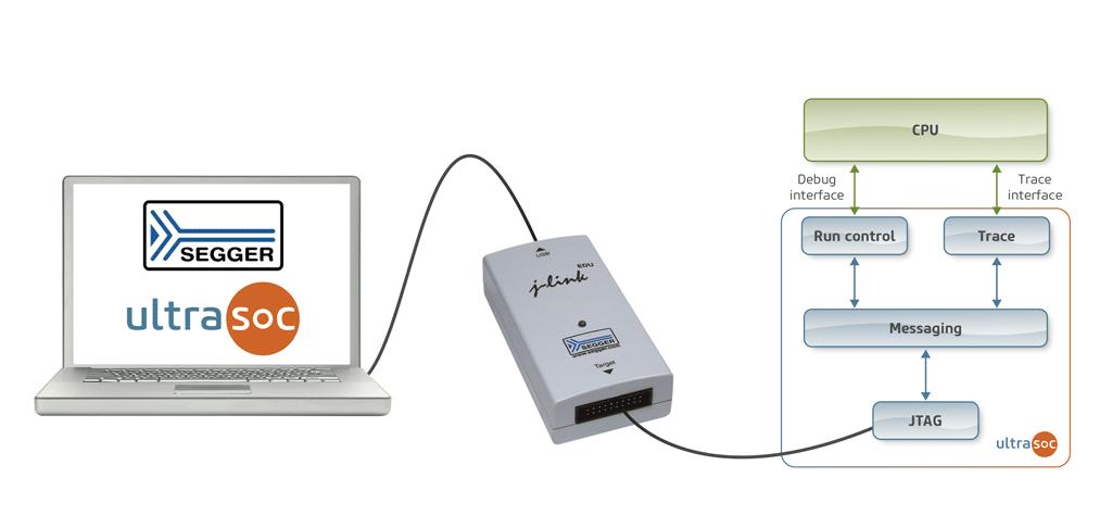 UltraSoC-SEGGER embedded analytics J-Link JTAG