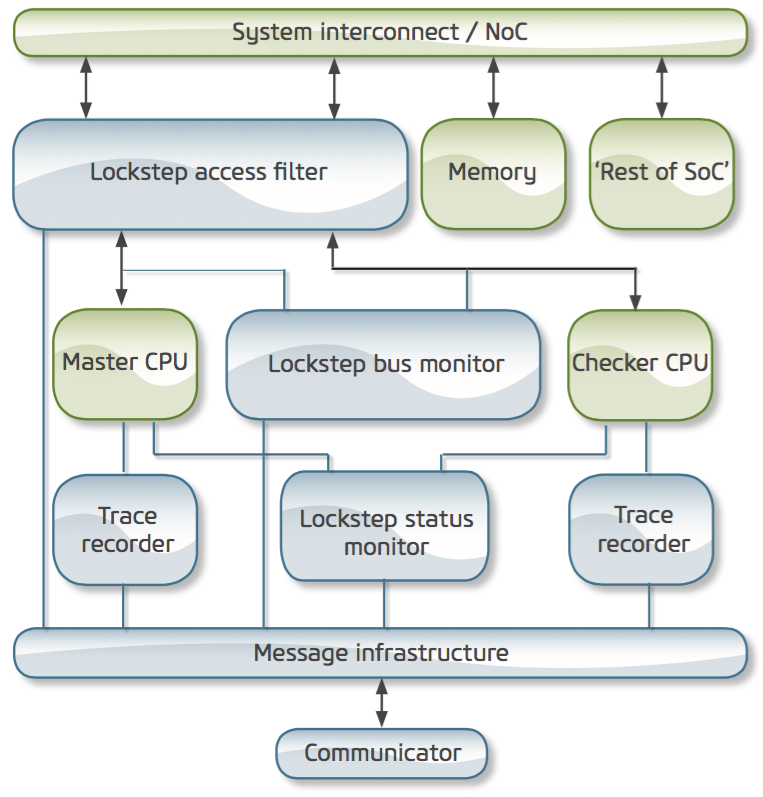 UltraSoC lockstep block diagram